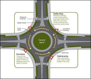 Αποτέλεσμα εικόνας για design features of modern roundabouts